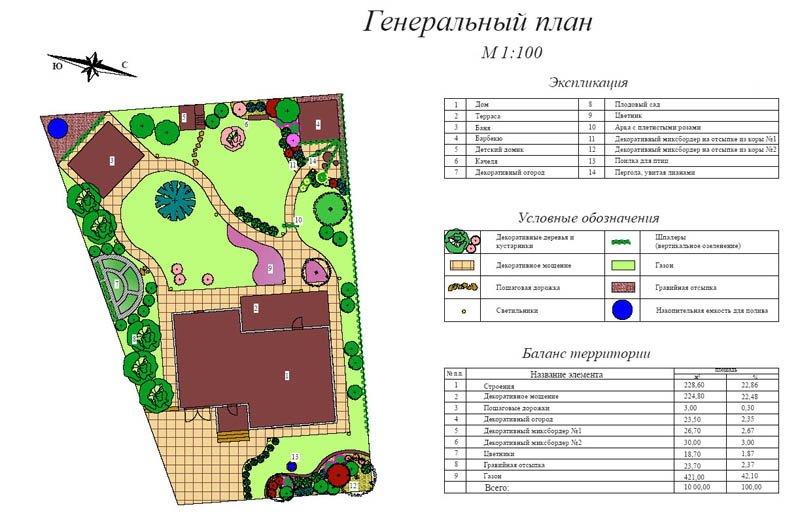 Генеральный план ландшафтного проектирования